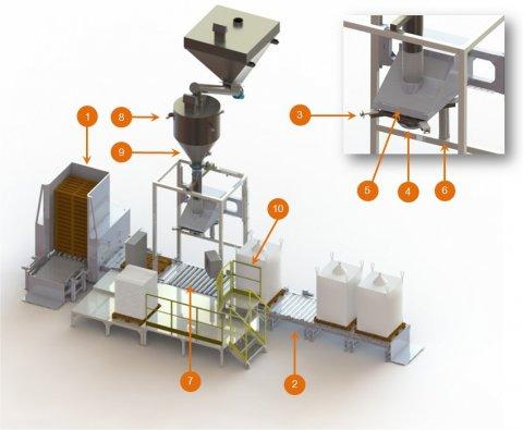 Caractéristiques techniques - Flowmatic 06 - Station de remplissage big bag - Palamatic Process