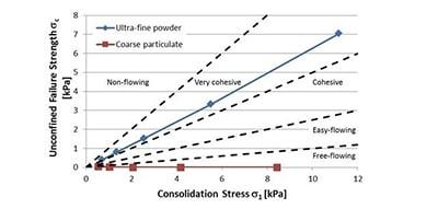 Courbe granulométrique Palamatic Process