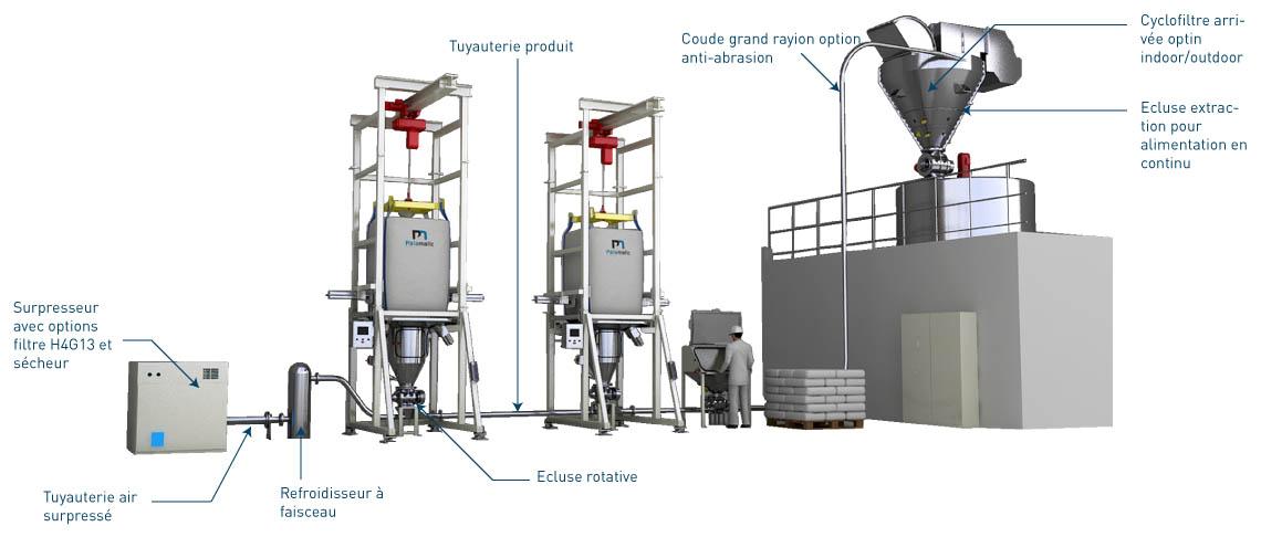 Transfert pneumatique phase diluée poussé - Palamatic Process