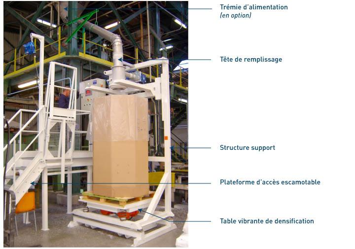Equipement intégrés à la station de remplissage octabins - OC1