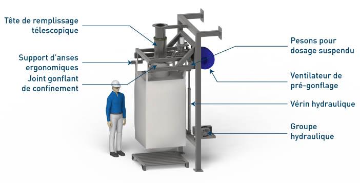 Remplissage big bag Flowmatic05 Palamatic Process