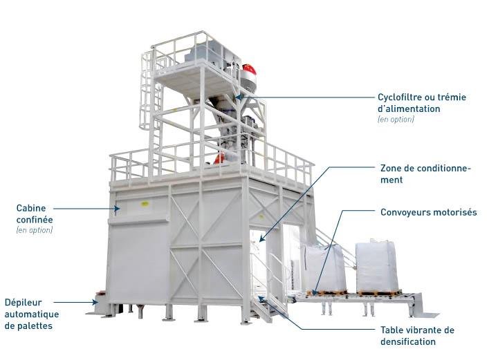 Equipement intégrés à la station de remplissage big bag - Flowmatic 04