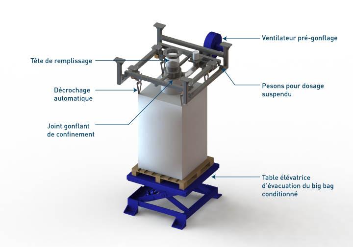 Equipements intégrés à la station de conditionnement big bag - Flowmatic 05 Table élévatrice - Palamatic Process