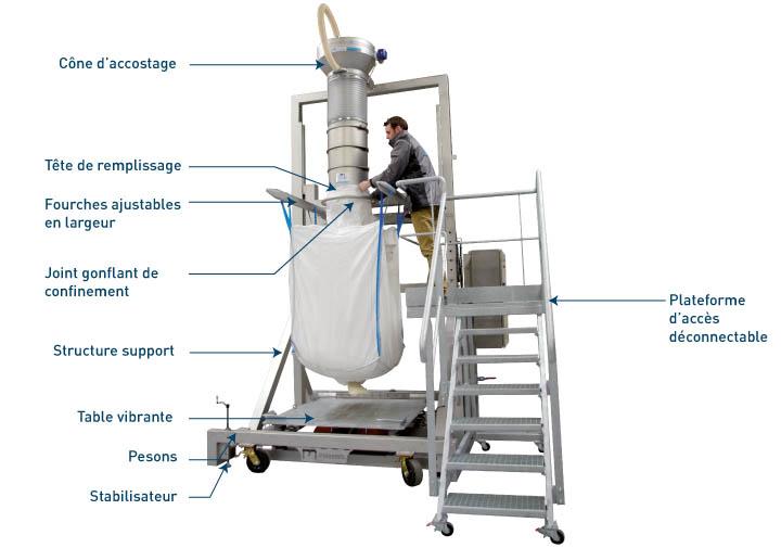 Equipements intégrés à la station de remplissage big bag Flowmatic 07 - Palamatic Process