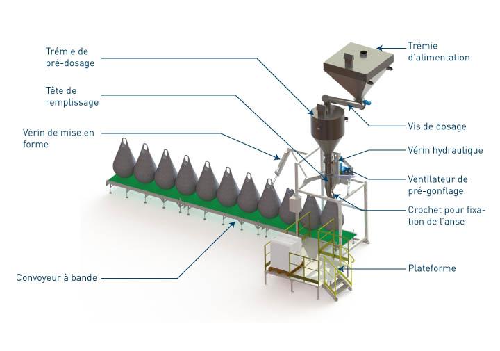 Equipements intégrés à la station de conditionnement big bag Flowmatic 09 - Palamatic 09