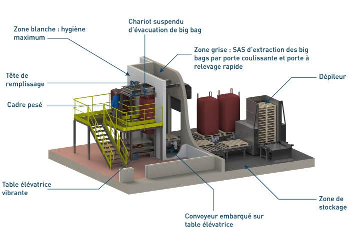 Equipements intégrés à la station de remplissage big bag  Flowmatic 10 - Palamatic Process
