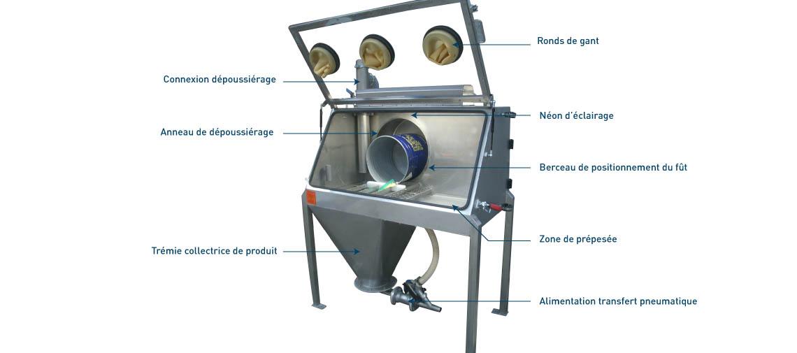 Retourneur de fût Palamatic Process - Drumflow 02