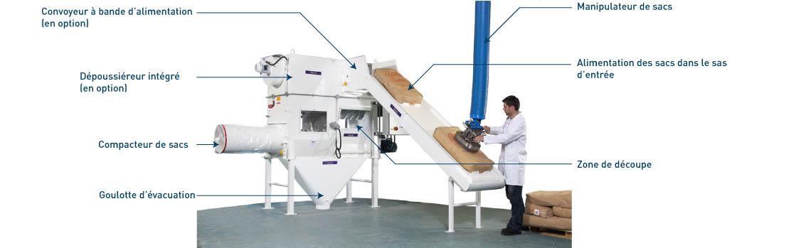 Equipements intégrés au vide sacs automatique Rotaslit