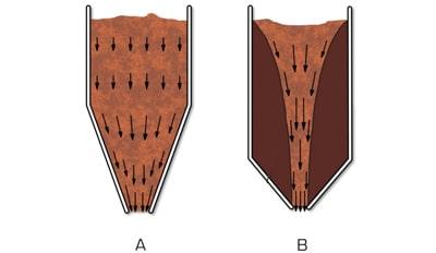Type d'écoulement des poudres Palamatic Process