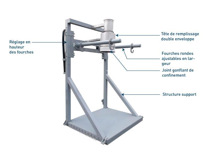 Equipements intégrés à la station de conditionnement big bag - Flowmatic 01 - Palamatic Process