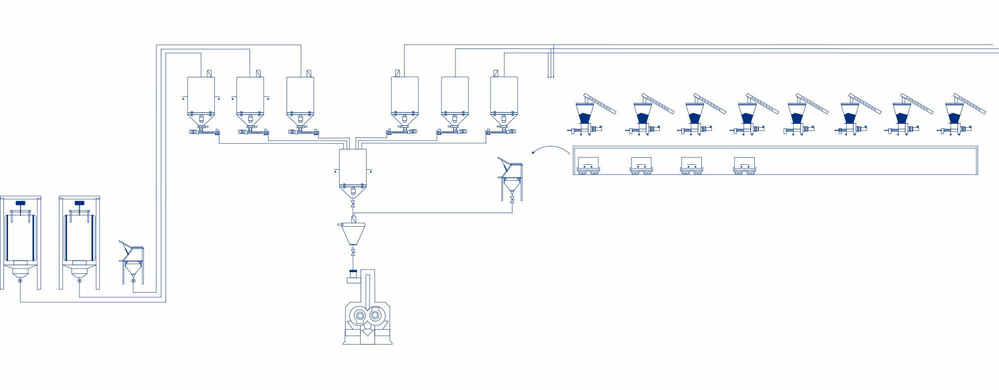 Ligne de production process caoutchouc
