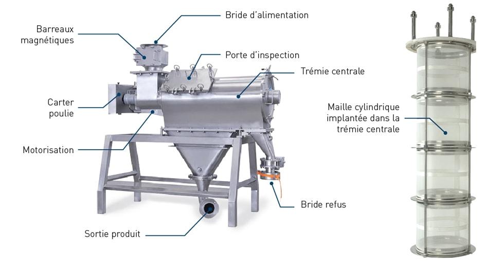 Tamis centrifuge Palamatic Process