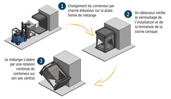 Mode opératoire du mélangeur de conteneur en 3 étapes