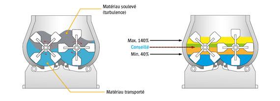 Mode opératoire du mélangeur à palettes discontinu