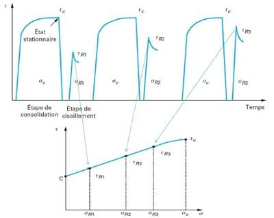 Qualification des poudres Palamatic Process
