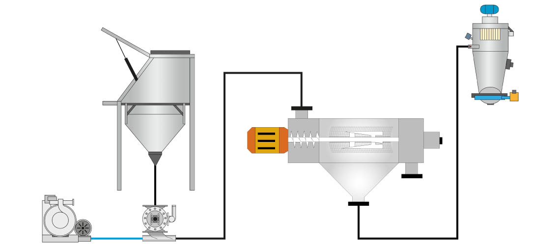 Transport pneumatique - Tamise centrifuge - Palamatic Process