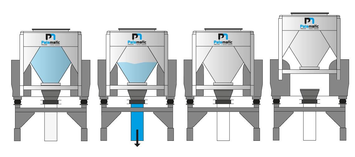 Schéma de la station de vidange conteneur Palamatic Process