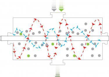 Mode de fonctionnement du mélangeur à bande et ruban